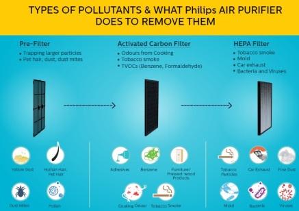 Philips diagram